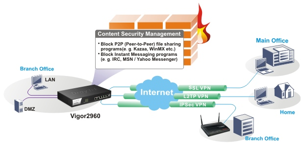 DrayTek Vigor 2960 Security Firewall application