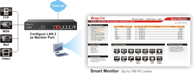 DrayTek Vigor 300B connected to Smart Monitor analyzes traffic to optimize productivity