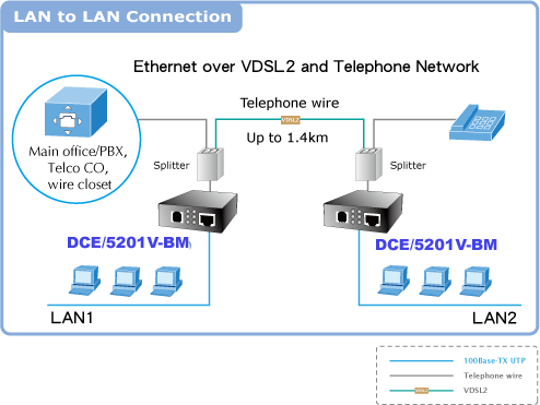 DCE 5201V-BM LAN to LAN Application