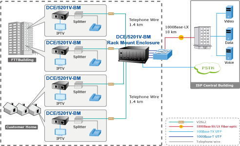 DCE 5201V-BM Multi Dwelling Multi Tenant Applications