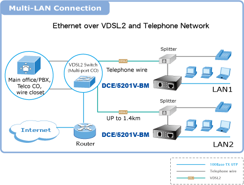 DCE 5201V-BM Multi LAN Application