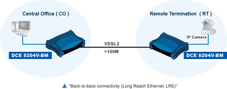 Back-to-back or Point-to-Point connectivity using two DCE 5204V-BM VDSL2 Bridge Modems