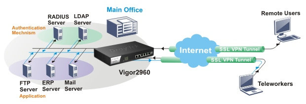DrayTek Vigor 2960 SSL VPN with LDAP/RADIUS Authentication application