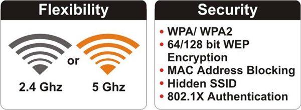 The DrayTek 2850n and 2850Vn provide flexible and Secure Wireless LAN Security