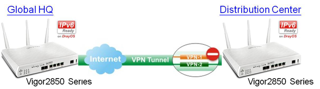 DrayTek 2850 series supports VPN Trunk Back-ups and Load Balancing
