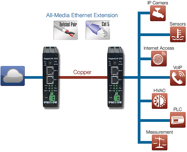 CopperLink™ 1212E application diagram