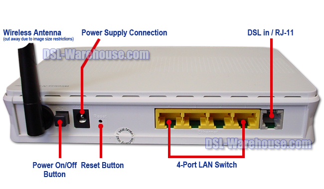 DCE 5204A-NRD ADSL2 ADSL2+ 4-Port Wireless N Modem Router Gateway Connections View