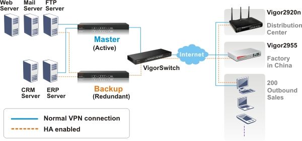 DrayTek Vigor 3900 in-line High Availability