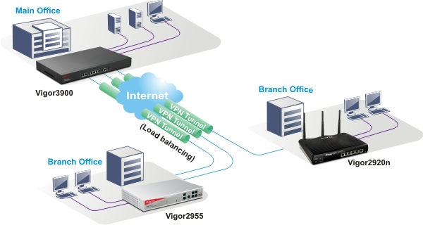DrayTek Vigor 3900 VPN Trunking Application