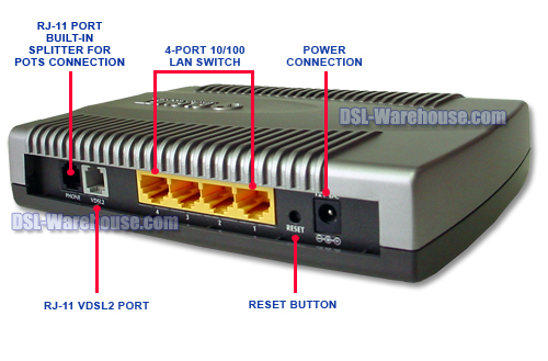 Planet Technology VC-230 VDSL2 Router back view