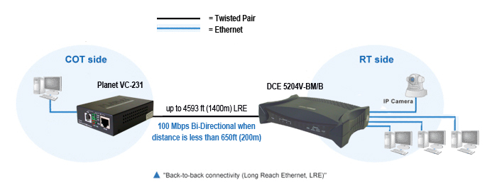 Planet VC-231 single port High Speed VDSL2 Ethernet Extender and DCE 4-Port High Speed VDSL2 Ethernet Extender are an excellent combination for long reach Ethernet LRE applications