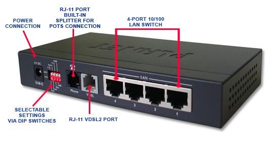 Example image warehouse plan - Planet Technology Vc 234 4 Port Ethernet Over Vdsl2 Bridge