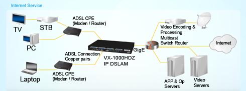Typical VX-1000HDz 48 Port ADSL2+ Mini DSLAM Application